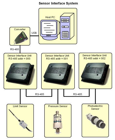 sensor interface unit (siu)